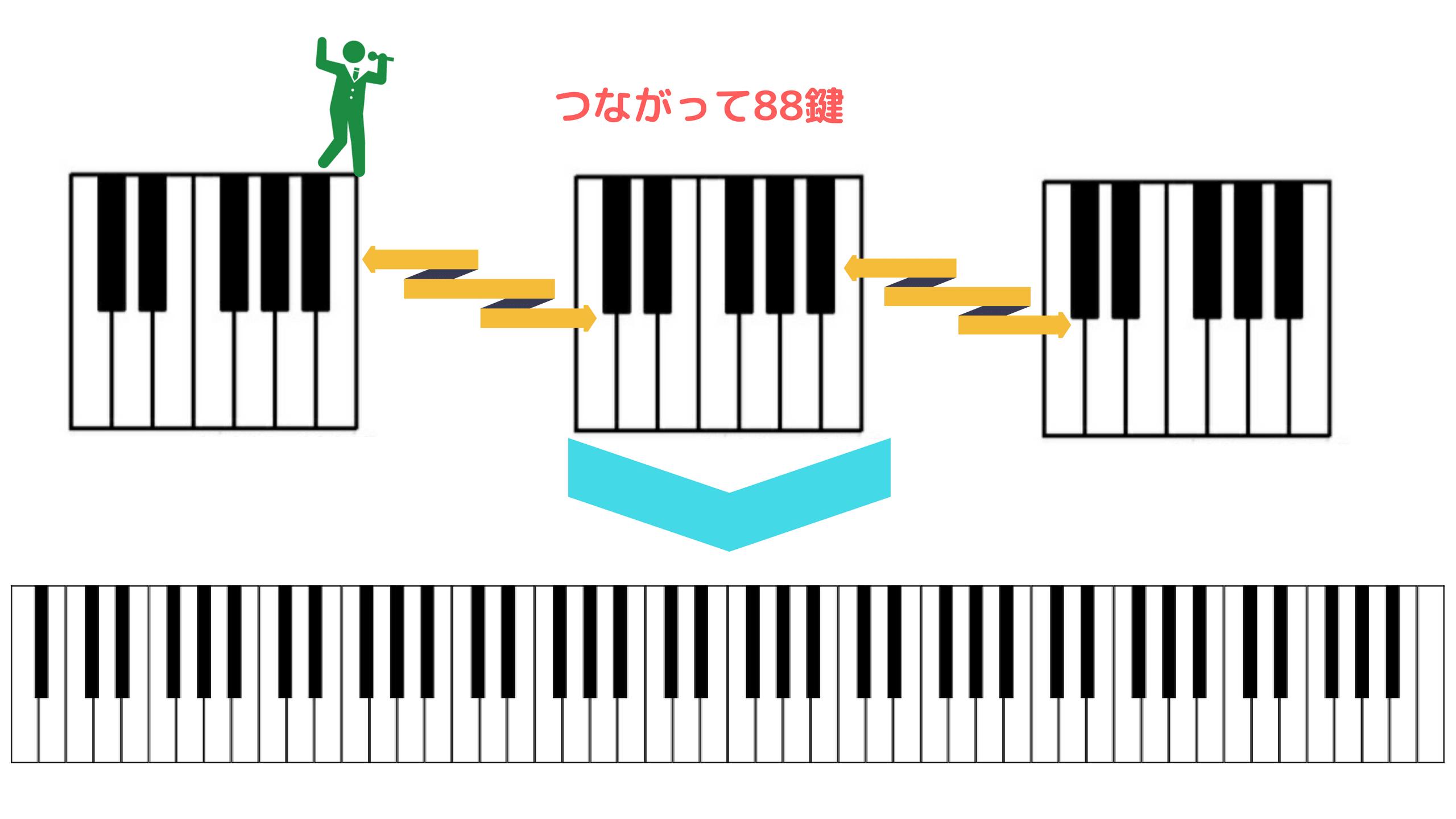 pianorecipe/key12345