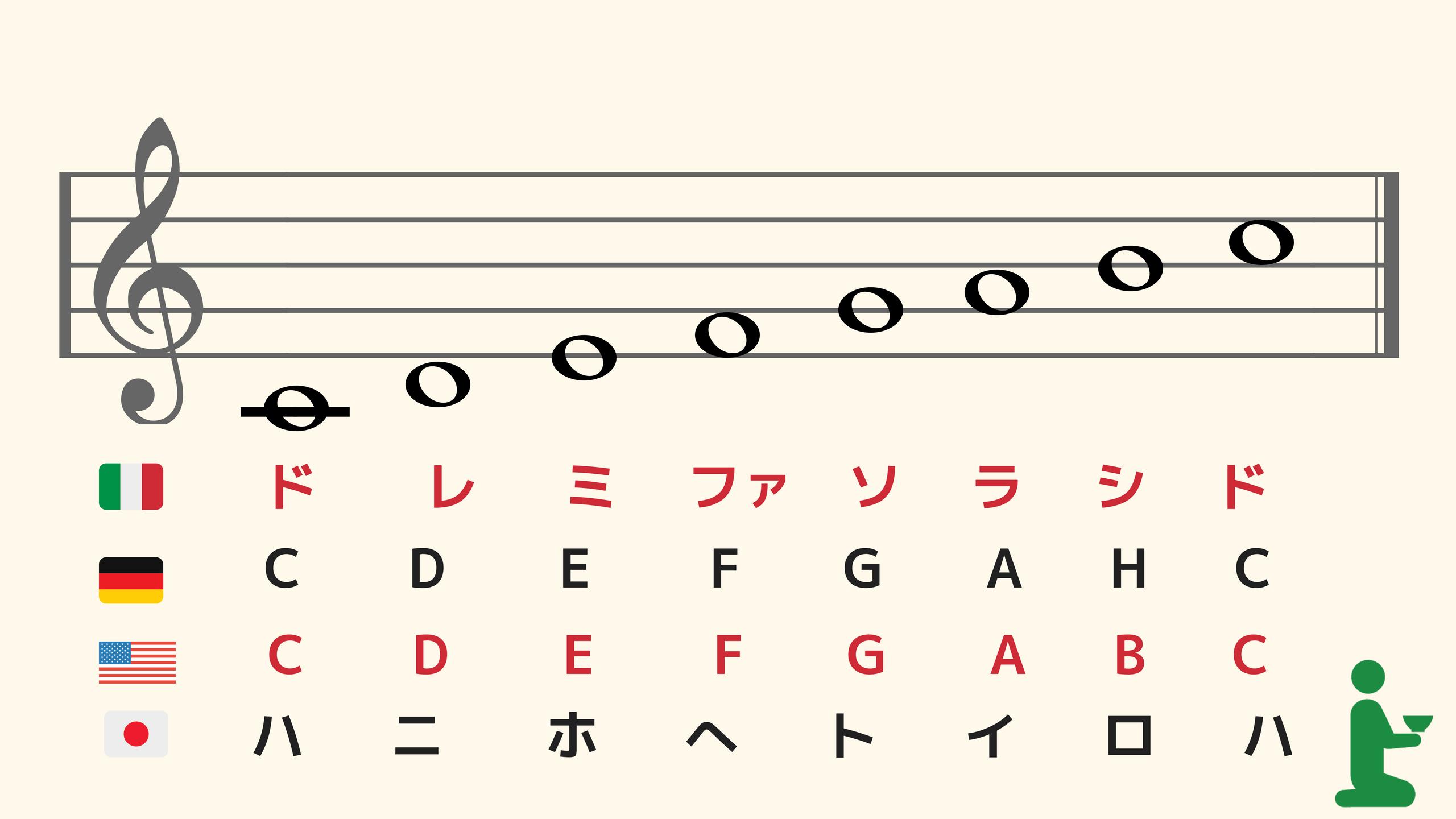 pianorecipe:blog33